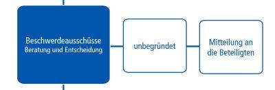 Beschwerdeverfahren im Deutschen Presserat